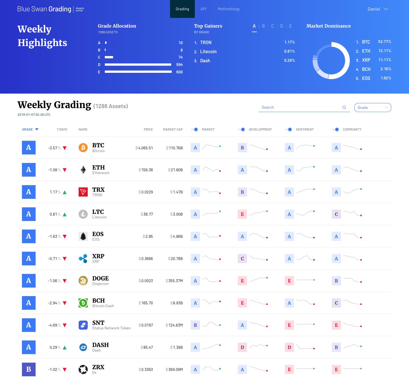 Blue Swan Grading cryptocurrency analytics platform