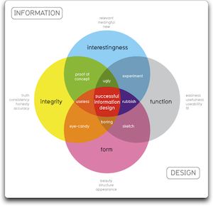 successful information design